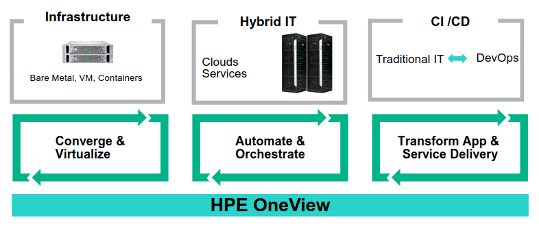 HPEOneView3.0為HPE Converged infrastructure設計的基礎架構管理平台