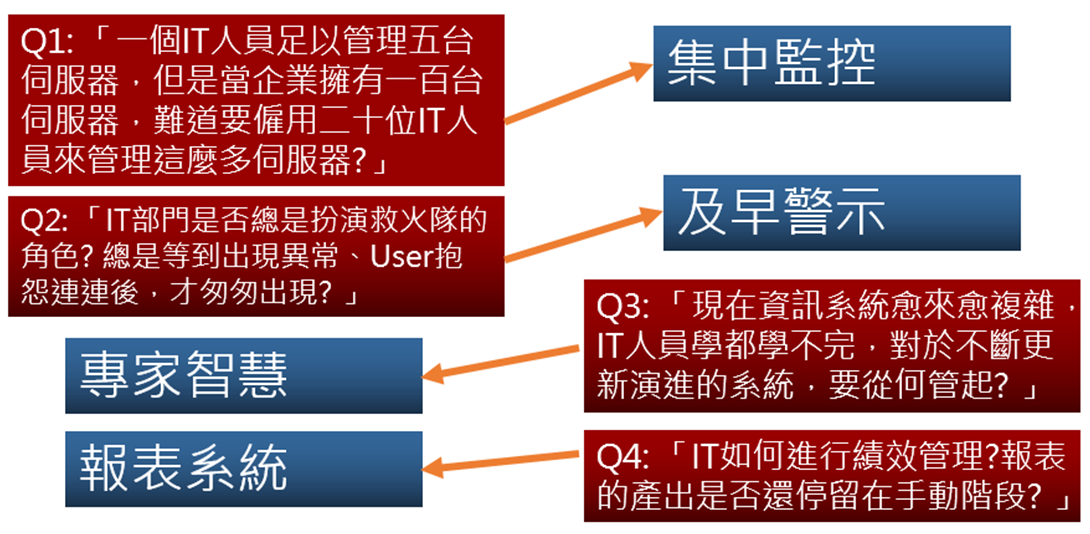 System Center Operation Manager監控管理
