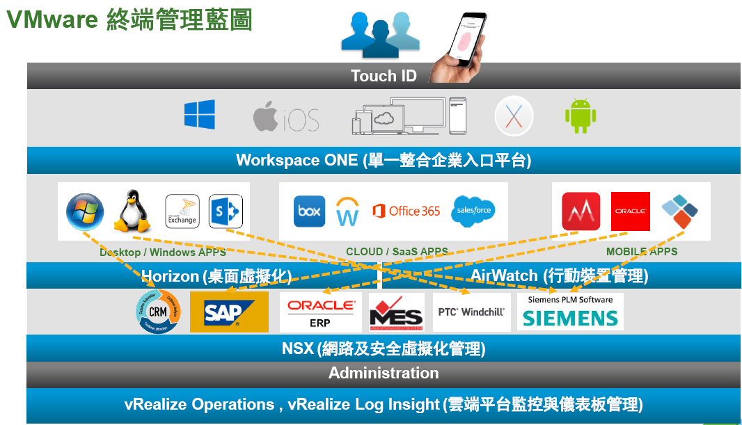 VMware Workspace ONE 企業行動化管理  打造安全數位化工作空間