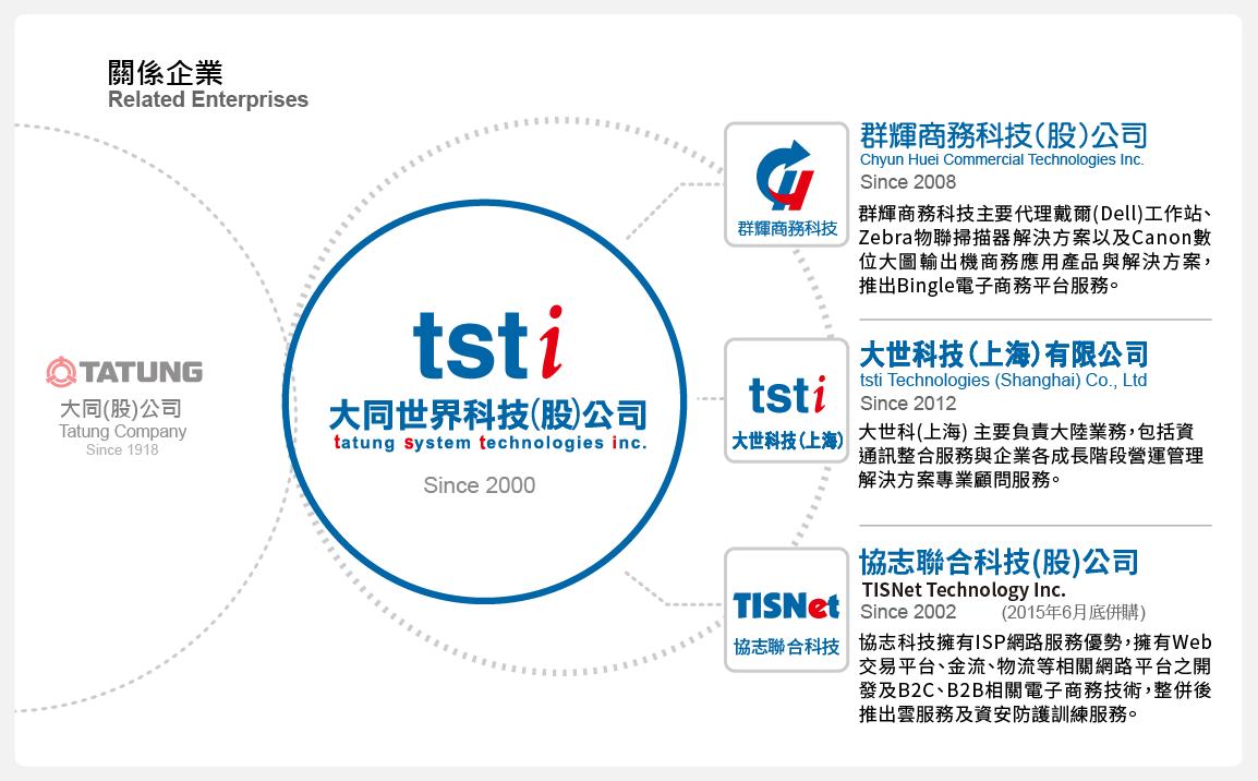 大世科 關係企業  群輝商務科技 協志聯合科技 大世科技上海