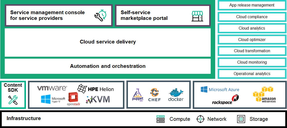 Helion CloudSystem 10包含了兩個產品,分別為Helion CloudSystem Foundation(簡稱CSF)以及Helion CloudSystem Enterprise(簡稱CSE)