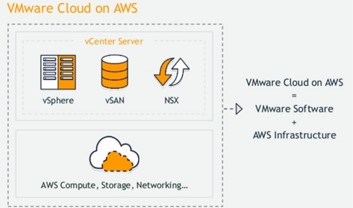 VMC on AWS (VMware Cloud On AWS)
